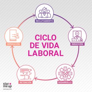 ciclo-de-vida-del-empleado