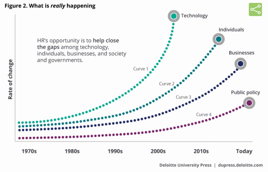Tendencias-2018-recursos-humanos-gap-between-tech-and-HR-Deloitte-study