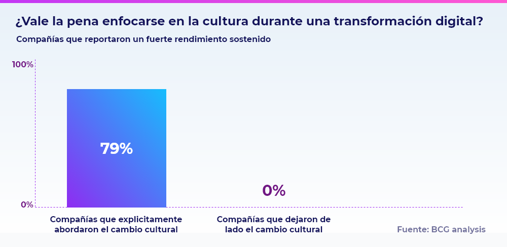 cultura-organizacional-digital-2
