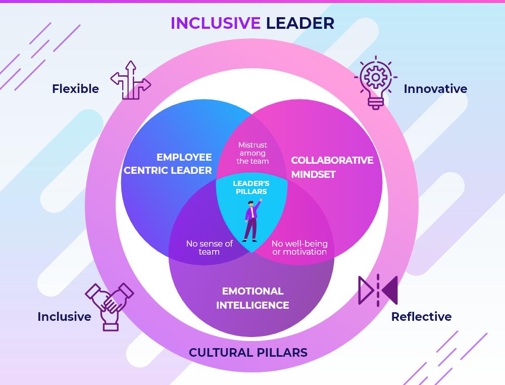 inclusive-leaders-4